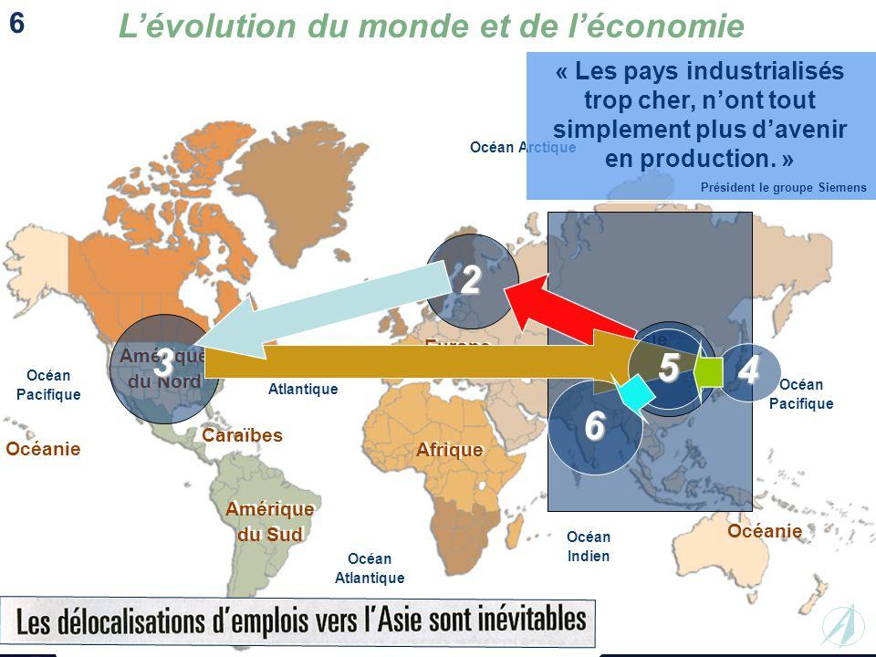 L'évolution du monde et de l'économie