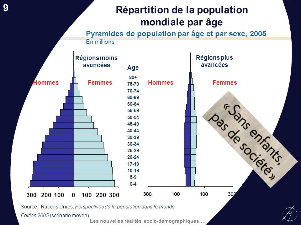 Répartition de la population mondiale par âge