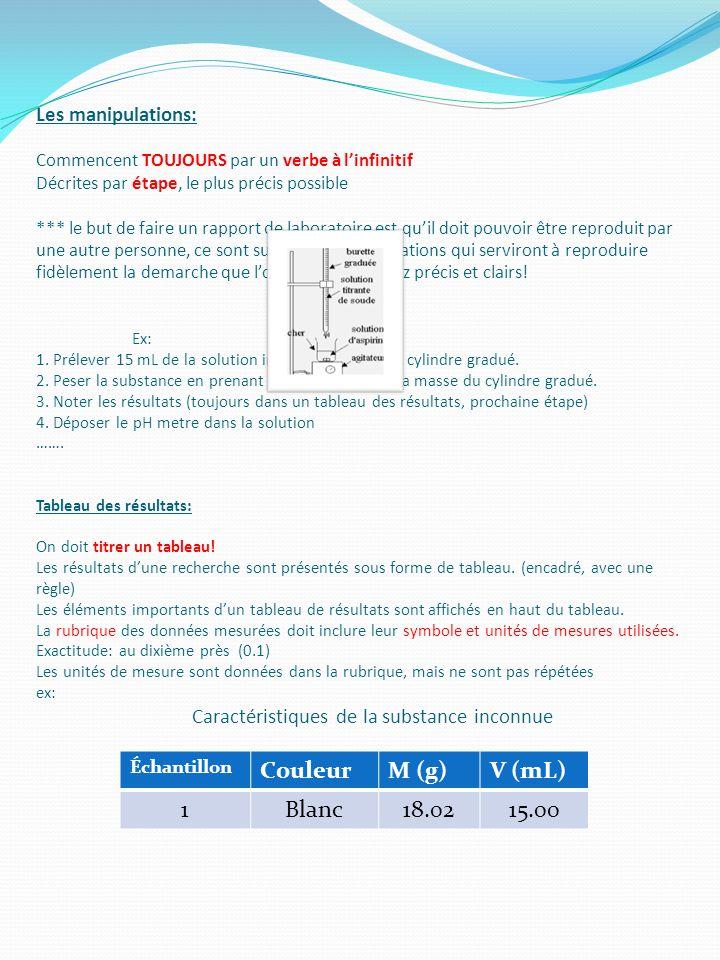 Couleur M (g) V (mL) 1 Blanc 18.02 15.00