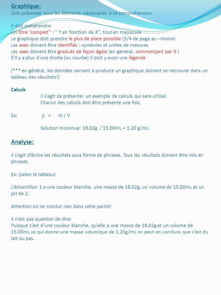 Graphique: Doit présenter tous les éléments nécessaires à sa compréhension Il doit comprendre: Un titre complet : Y en fonction de X ; tout en majuscule Le graphique doit prendre le plus de place possible (3/4 de page au –moins) Les axes doivent être identifiés : symboles et unites de mesures Les axes doivent être gradués de façon égale (en general, commençant par 0 ) S'il y a plus d'une droite (ou courbe) il doit y avoir une légende (*** en général, les données servant à produire un graphique doivent se retrouver dans un tableau des résultats!) Calculs Il s'agit de présenter un exemple de calculs qui sera utilisé.