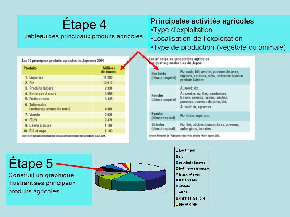 Tableau des principaux produits agricoles.