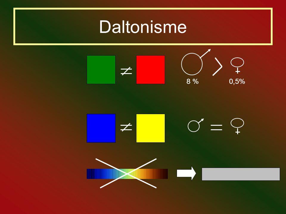 Daltonisme 8 % 0,5%