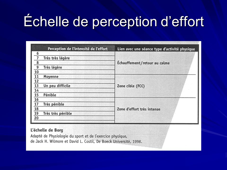 Échelle de perception d'effort