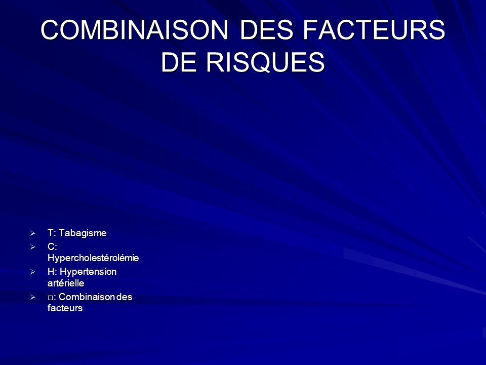 COMBINAISON DES FACTEURS DE RISQUES