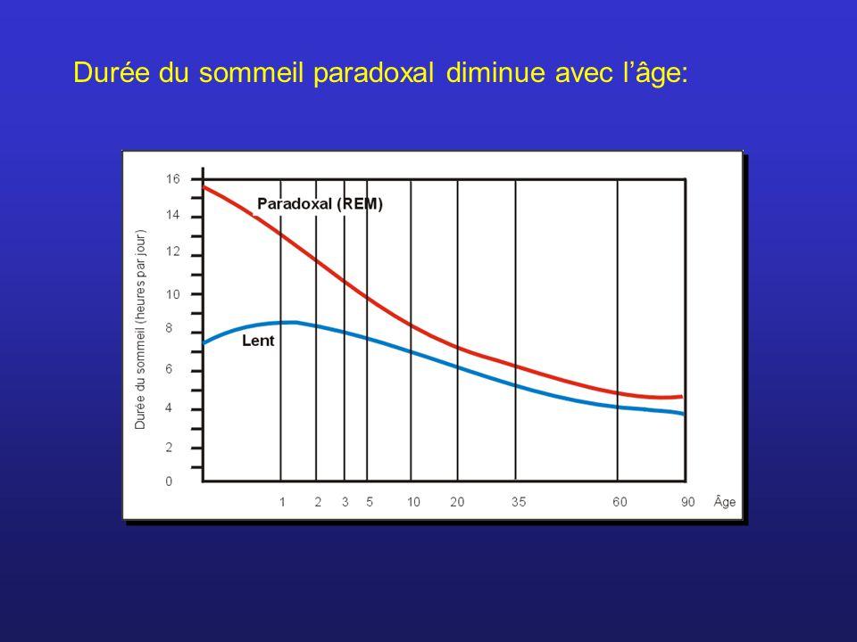 Durée du sommeil paradoxal diminue avec l'âge: