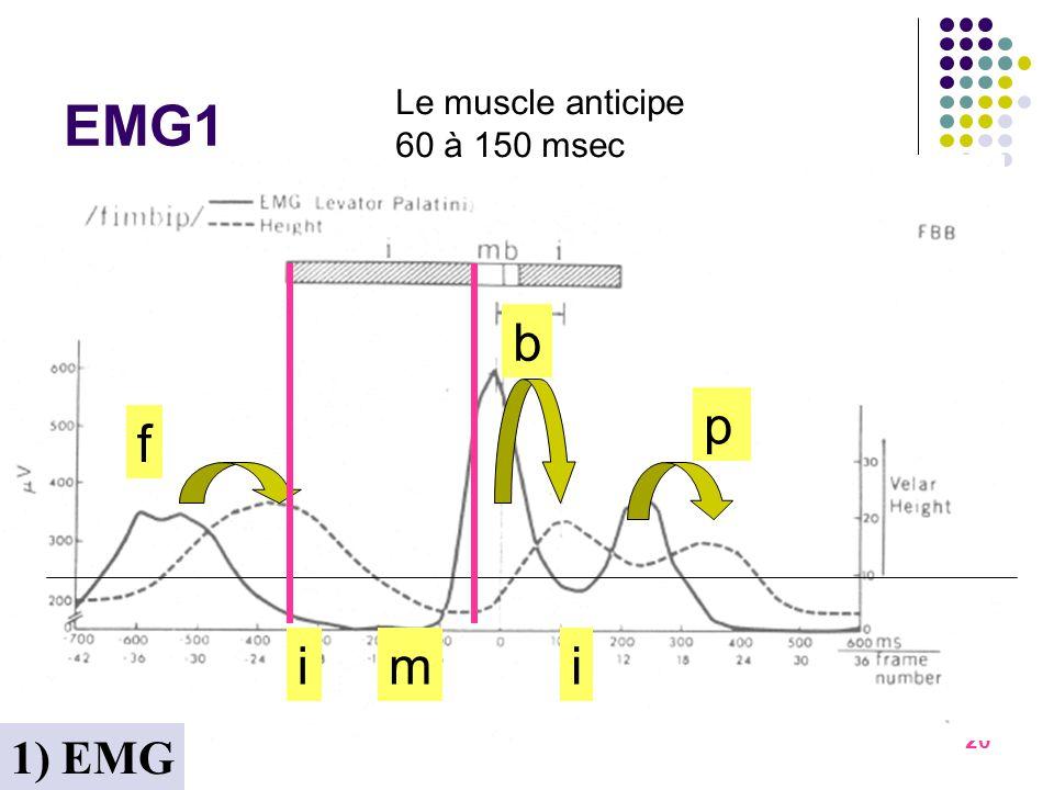EMG1 b p f i m i 1) EMG Le muscle anticipe 60 à 150 msec