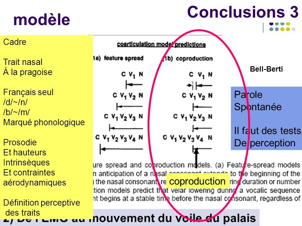 modèle Conclusions 3 2) De l'EMG au mouvement du voile du palais