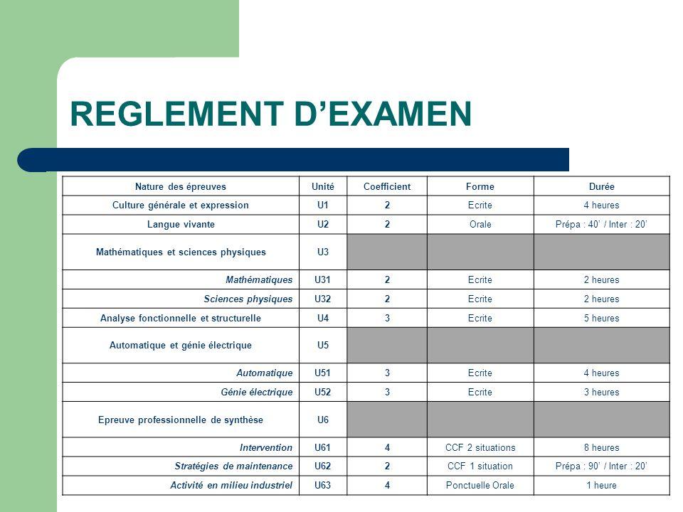 REGLEMENT D'EXAMEN Nature des épreuves Unité Coefficient Forme Durée