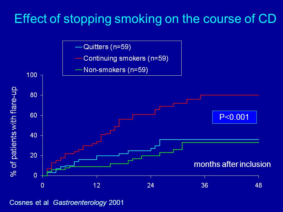 Effect of stopping smoking on the course of CD