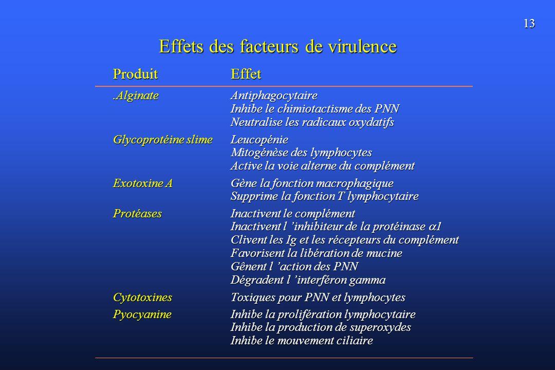 Effets des facteurs de virulence
