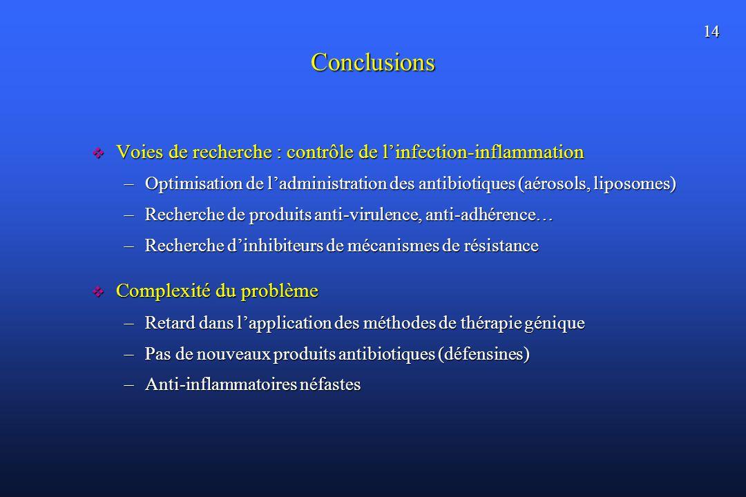 Conclusions Voies de recherche : contrôle de l'infection-inflammation
