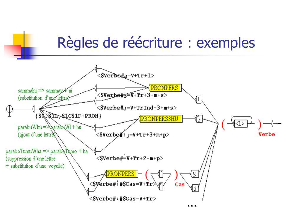Règles de réécriture : exemples
