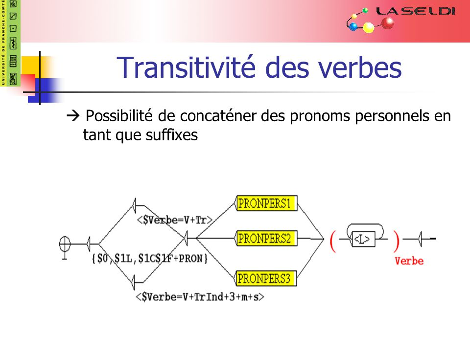 Transitivité des verbes