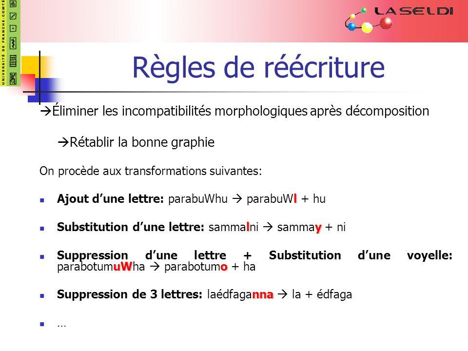 Règles de réécriture Éliminer les incompatibilités morphologiques après décomposition. Rétablir la bonne graphie.