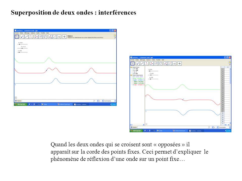 Superposition de deux ondes : interférences