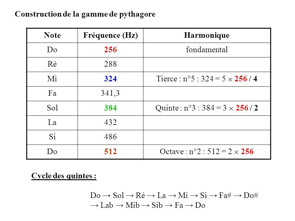 Construction de la gamme de pythagore