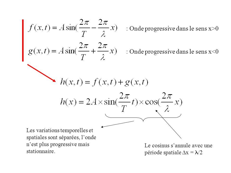 : Onde progressive dans le sens x>0