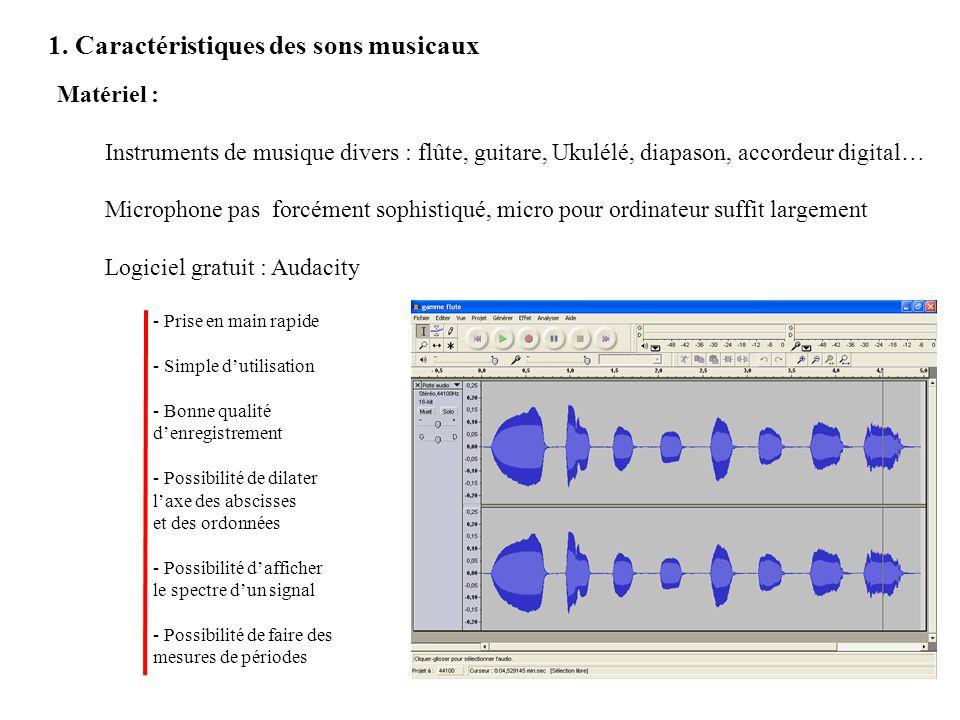 1. Caractéristiques des sons musicaux