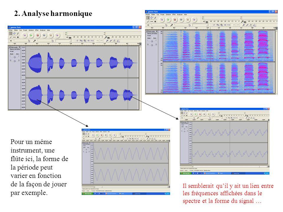 2. Analyse harmonique Pour un même instrument, une flûte ici, la forme de la période peut varier en fonction de la façon de jouer par exemple.
