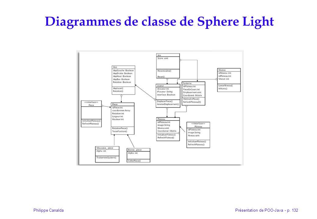 Diagrammes de classe de Sphere Light