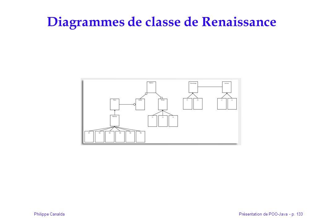 Diagrammes de classe de Renaissance