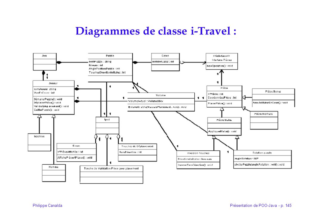 Diagrammes de classe i-Travel :