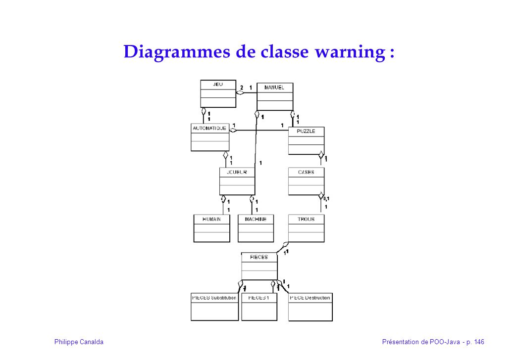 Diagrammes de classe warning :