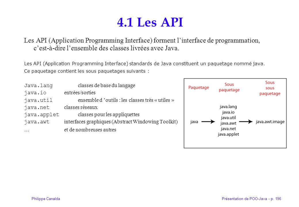 4.1 Les API Les API (Application Programming Interface) forment l'interface de programmation, c'est-à-dire l'ensemble des classes livrées avec Java.