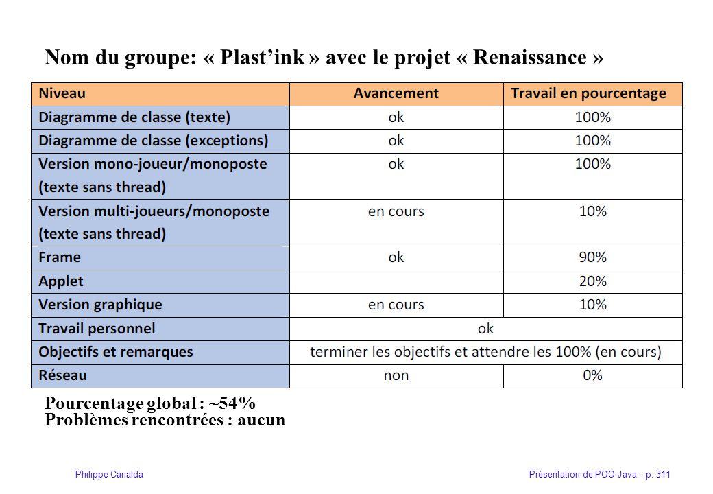 Nom du groupe: « Plast'ink » avec le projet « Renaissance »