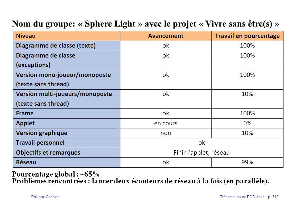 Nom du groupe: « Sphere Light » avec le projet « Vivre sans être(s) »