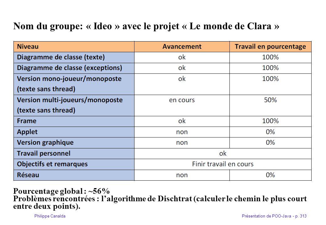 Nom du groupe: « Ideo » avec le projet « Le monde de Clara »