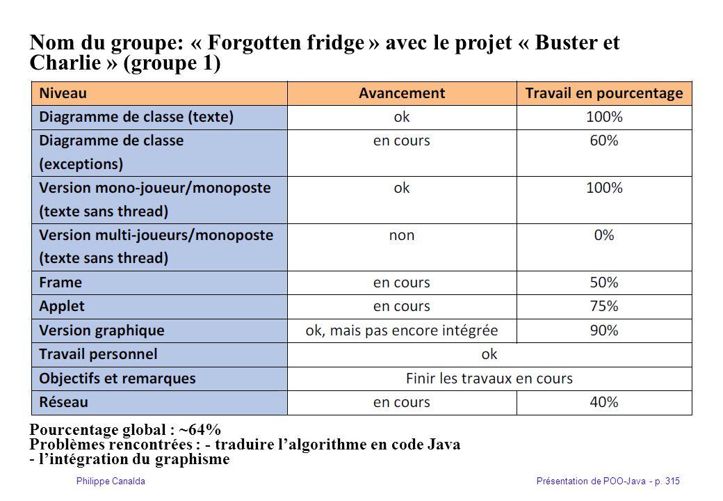 Nom du groupe: « Forgotten fridge » avec le projet « Buster et Charlie » (groupe 1)