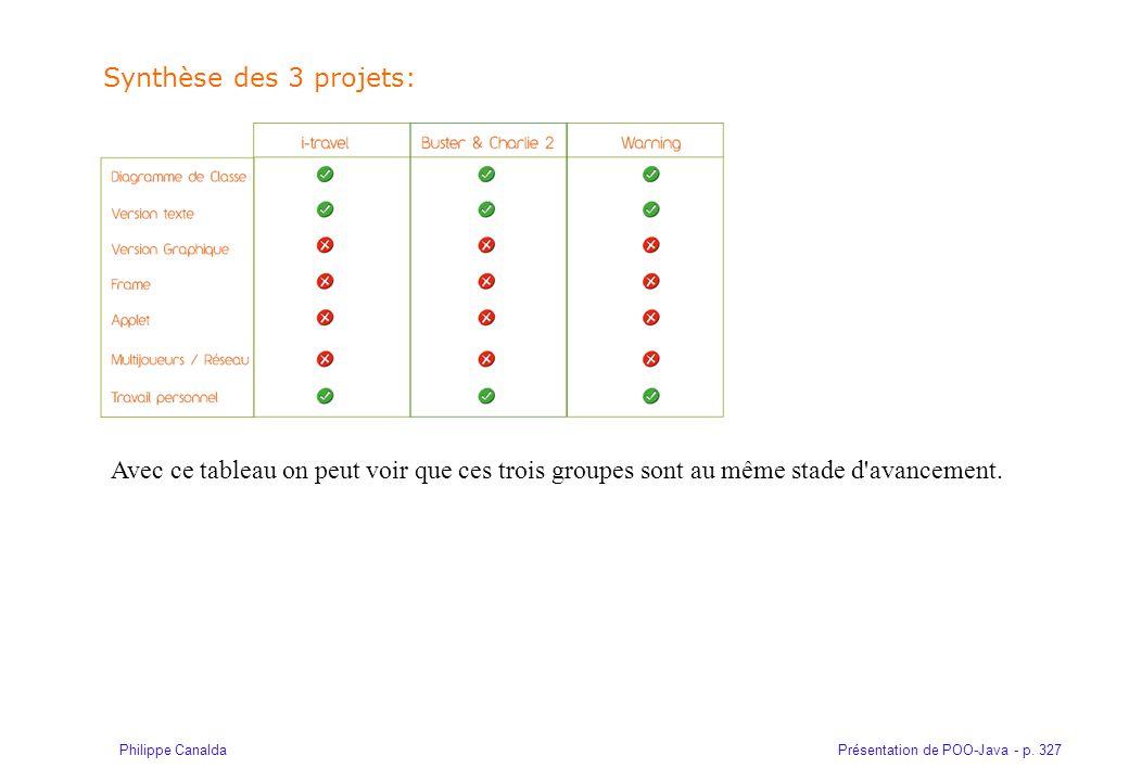 Synthèse des 3 projets: Avec ce tableau on peut voir que ces trois groupes sont au même stade d avancement.