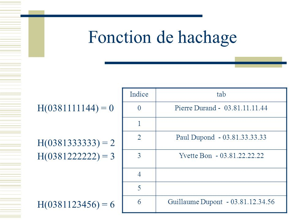 Fonction de hachage H(0381111144) = 0 H(0381333333) = 2