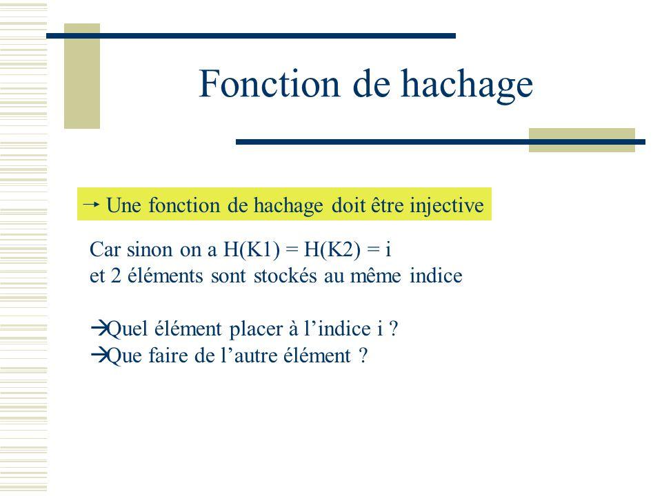 Fonction de hachage Une fonction de hachage doit être injective