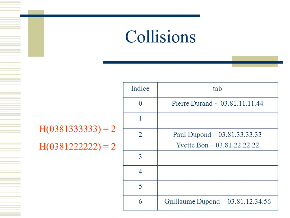 Collisions H(0381333333) = 2 H(0381222222) = 2 Indice tab