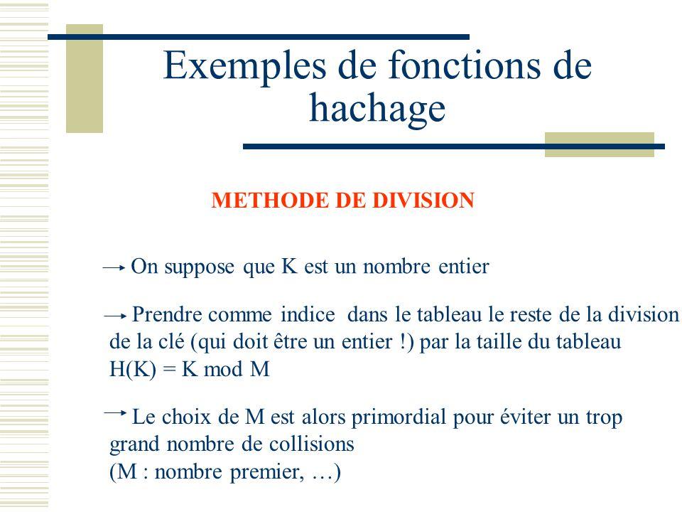Exemples de fonctions de hachage