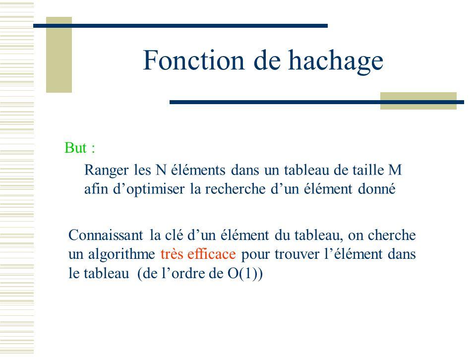 Fonction de hachage But :