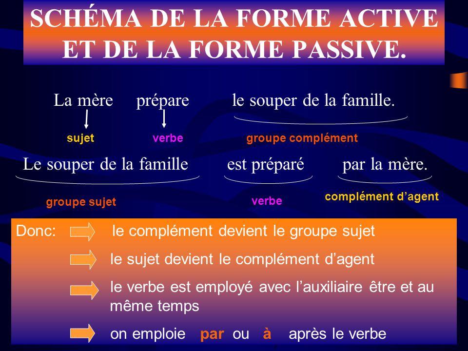 SCHÉMA DE LA FORME ACTIVE ET DE LA FORME PASSIVE.