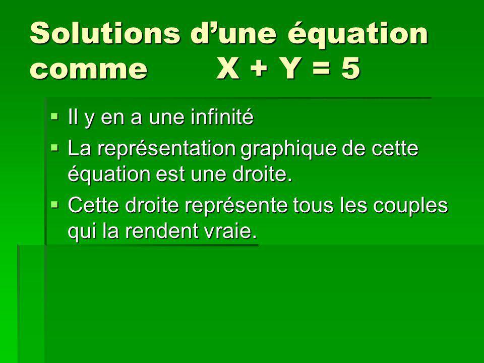 Solutions d'une équation comme X + Y = 5