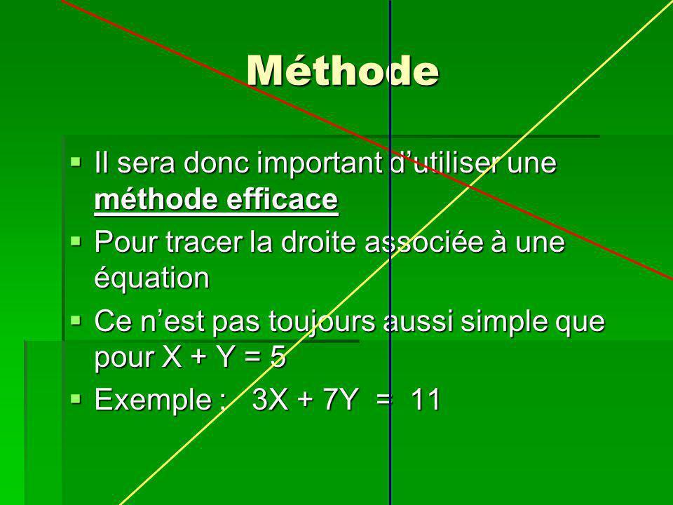 Méthode Il sera donc important d'utiliser une méthode efficace