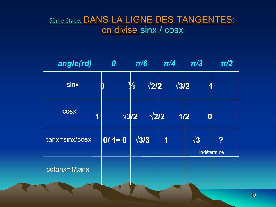 5ème étape: DANS LA LIGNE DES TANGENTES: on divise sinx / cosx