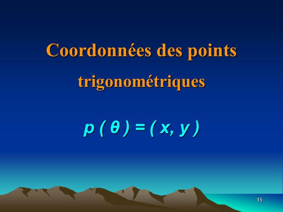 Coordonnées des points trigonométriques p ( θ ) = ( x, y )
