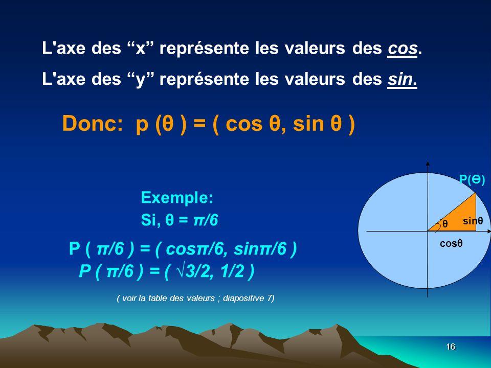 Donc: p (θ ) = ( cos θ, sin θ )