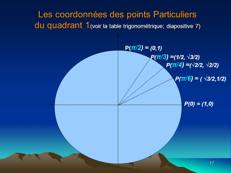 Les coordonnées des points Particuliers du quadrant 1(voir la table trigonométrique; diapositive 7)