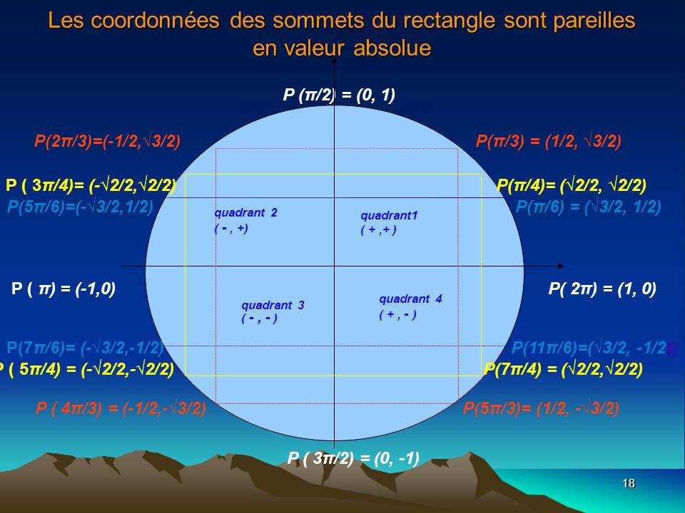 Les coordonnées des sommets du rectangle sont pareilles en valeur absolue