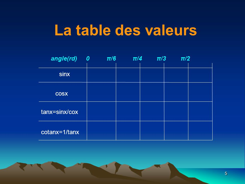 La table des valeurs angle(rd) 0 π/6 π/4 π/3 π/2 sinx cosx