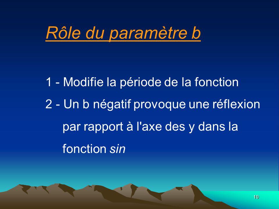 Rôle du paramètre b. 1 - Modifie la période de la fonction