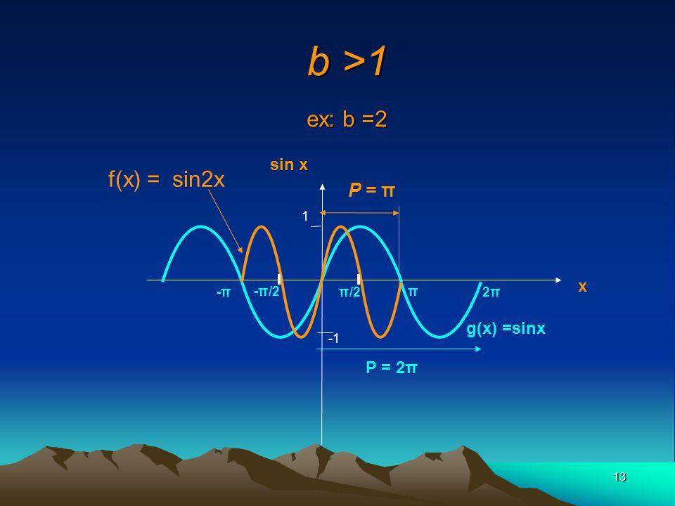 b >1 ex: b =2 f(x) = sin2x P = π sin x x g(x) =sinx P = 2π 1 -π