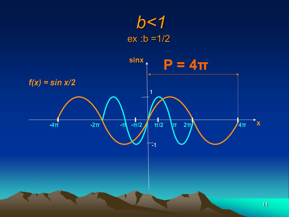 b<1 ex :b =1/2 P = 4π f(x) = sin x/2 sinx x 1 -4π -2π -π -π/2 π/2 π